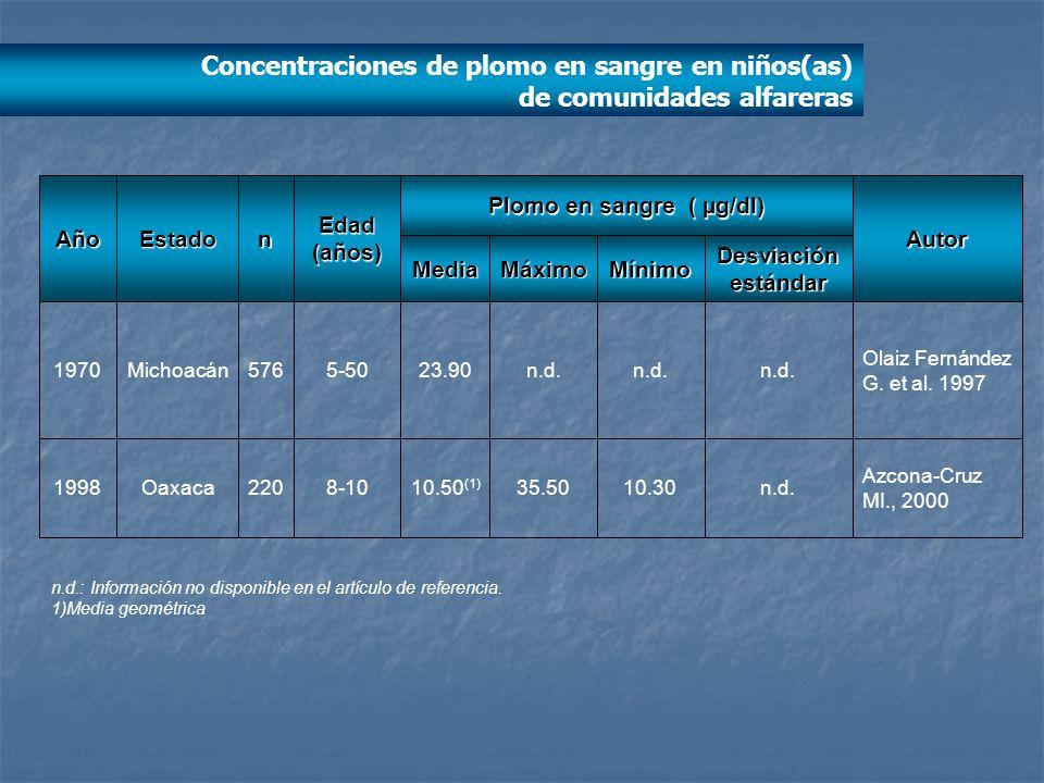 Azcona-Cruz MI., 2000 n.d.10.3035.5010.50 (1) 8-10220Oaxaca1998 Olaiz Fernández G. et al. 1997 n.d. 23.905-50576Michoacán1970 Desviación estándar Míni