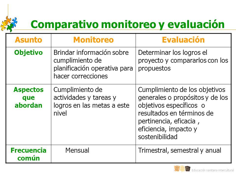 Educación sanitaria intercultural Comparativo monitoreo y evaluación AsuntoMonitoreoEvaluación ObjetivoBrindar información sobre cumplimiento de plani