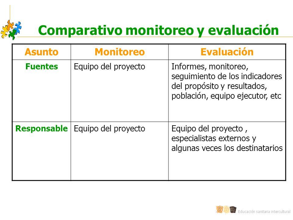 Educación sanitaria intercultural Comparativo monitoreo y evaluación AsuntoMonitoreoEvaluación FuentesEquipo del proyectoInformes, monitoreo, seguimie