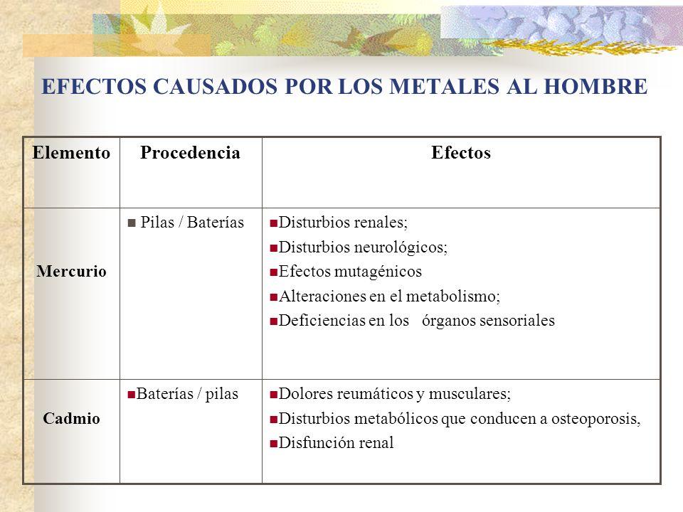PILAS Y BATERIAS Según sus componentes tienen diferente grado de toxicidad. Mercurio, cadmio o plomo son los de mayor riesgo. Desde 1985 reducción de