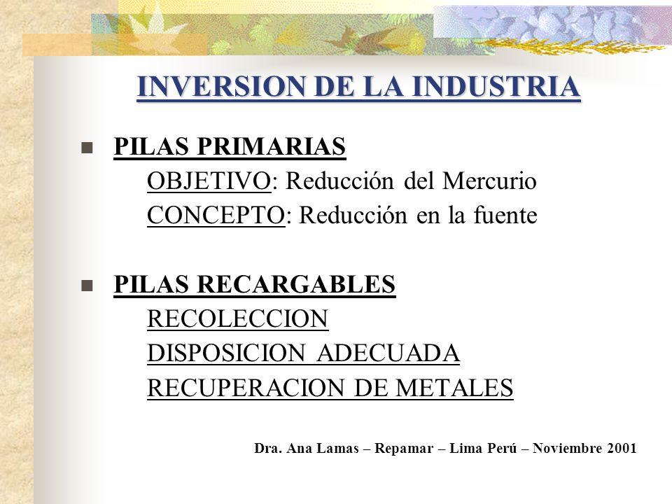 EVOLUCION DE CONTENIDO DE MERCURIO AGREGADO