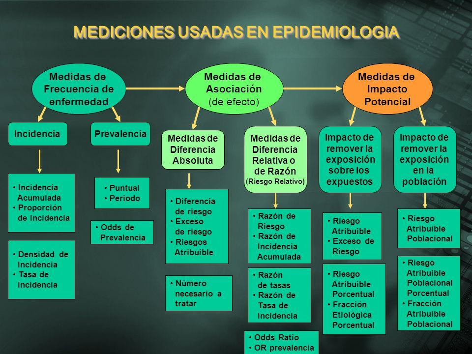 Medidas de Frecuencia de enfermedad Medidas de Asociación (de efecto) Medidas de Impacto Potencial IncidenciaPrevalencia Medidas de Diferencia Absolut