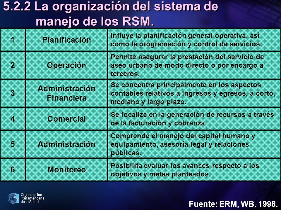 Organización Panamericana de la Salud 5.2.2 La organización del sistema de manejo de los RSM. 1Planificación Influye la planificación general operativ