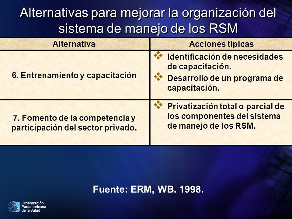 Organización Panamericana de la Salud AlternativaAcciones típicas 6. Entrenamiento y capacitación Identificación de necesidades de capacitación. Desar