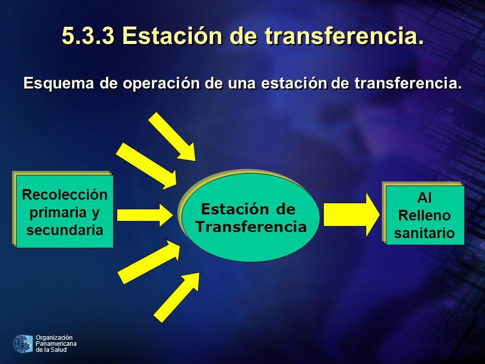 Organización Panamericana de la Salud 5.3.3 Estación de transferencia. Esquema de operación de una estación de transferencia. Recolección primaria y s