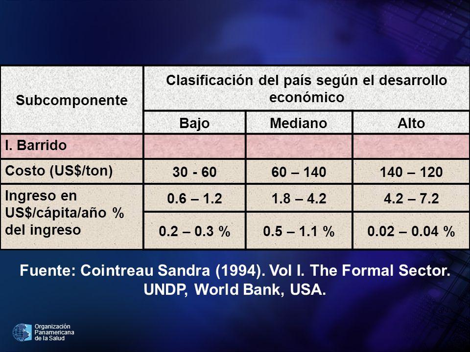 Organización Panamericana de la Salud Subcomponente Clasificación del país según el desarrollo económico BajoMedianoAlto I. Barrido Costo (US$/ton) 30
