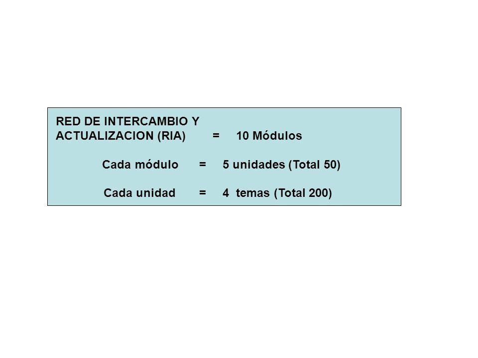 RED DE INTERCAMBIO Y ACTUALIZACION (RIA) = 10 Módulos Cada módulo= 5 unidades (Total 50) Cada unidad= 4 temas (Total 200)