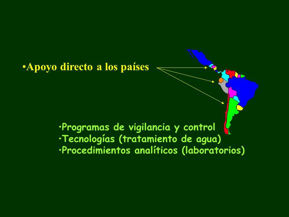Apoyo directo a los países Programas de vigilancia y control Tecnologías (tratamiento de agua) Procedimientos analíticos (laboratorios)