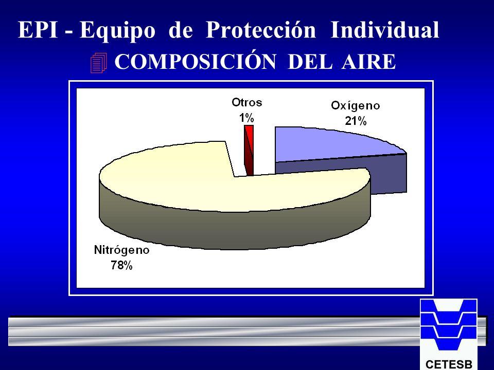 EPI - Equipo de Protección Individual 4 COMPOSICIÓN DEL AIRE
