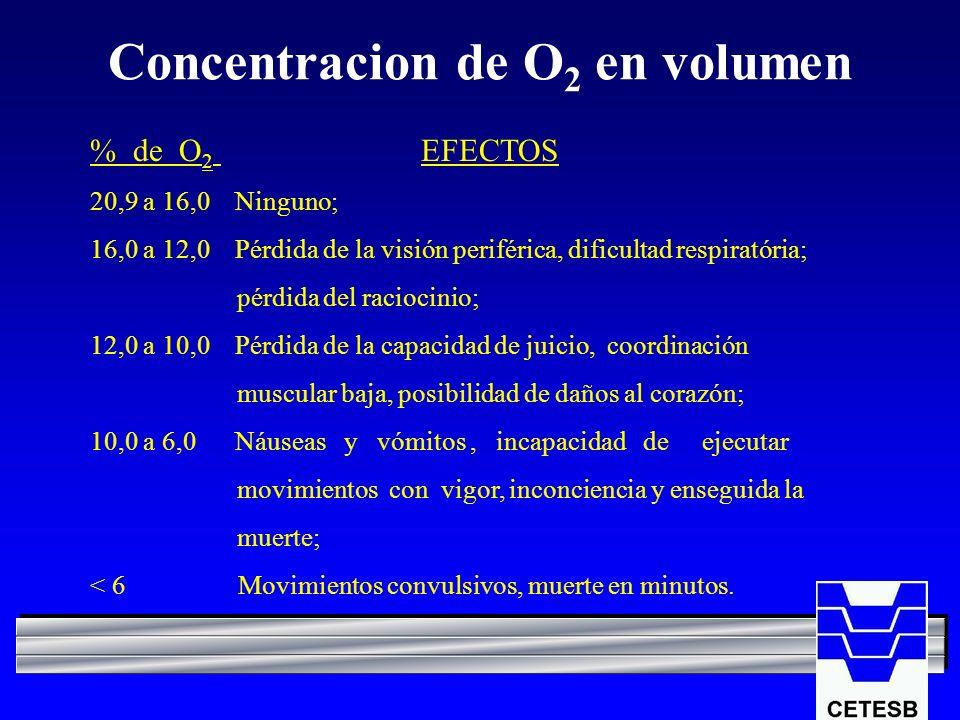 Concentracion de O 2 en volumen % de O 2 EFECTOS 20,9 a 16,0 Ninguno; 16,0 a 12,0 Pérdida de la visión periférica, dificultad respiratória; pérdida de