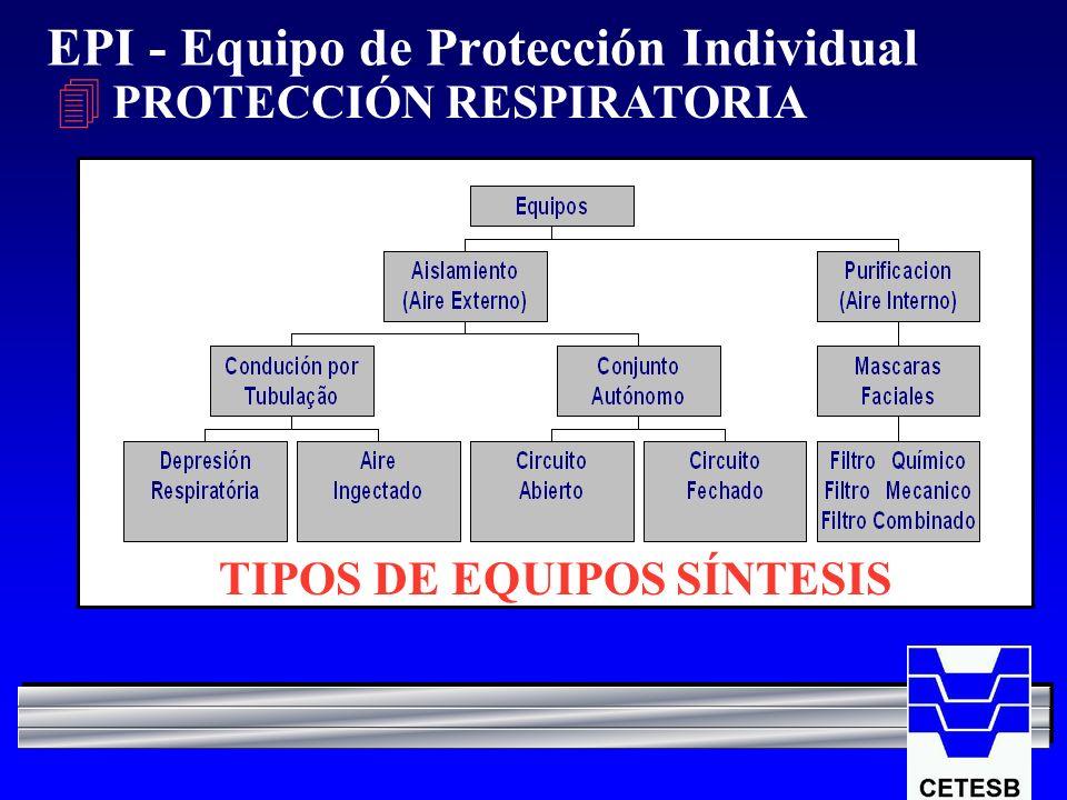 EPI - Equipo de Protección Individual 4 PROTECCIÓN RESPIRATORIA TIPOS DE EQUIPOS SÍNTESIS