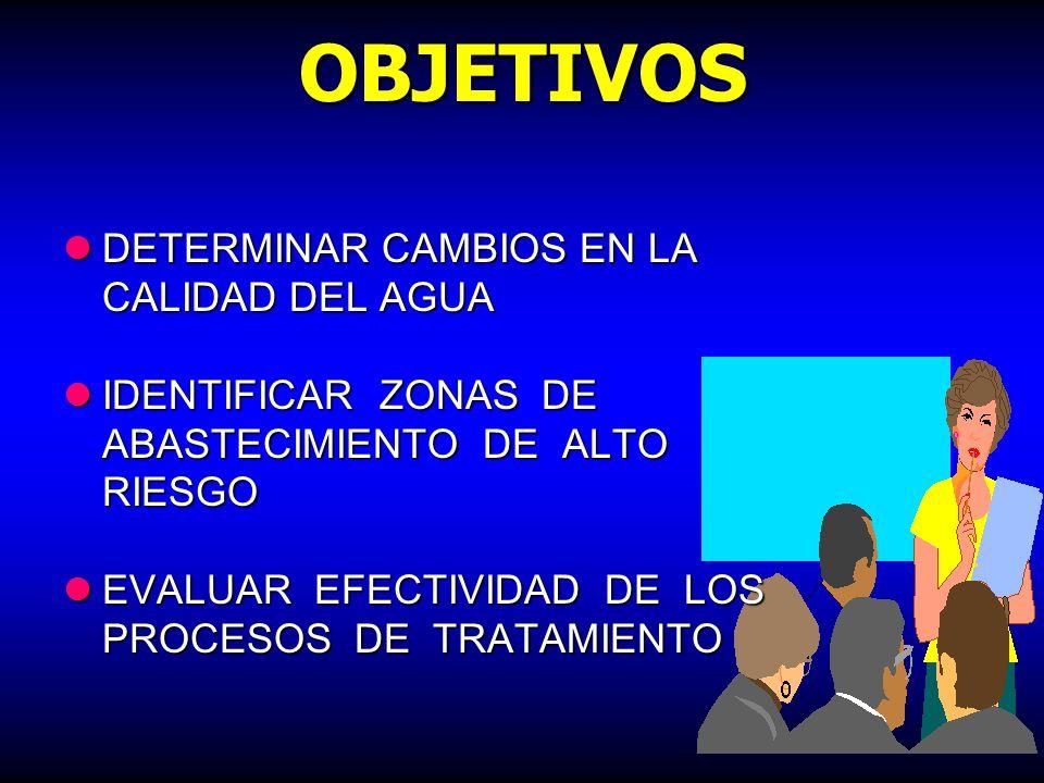 VIGILANCIA EVALUACIÓN CONTINUA DE LA INOCUIDAD Y ACEPTABILIDAD DE LOS SISTEMAS PÚBLICOS Y PRIVADOS DE ABASTECIMIENTO DE AGUA PROTECCIÓN DE LA SALUD PÚ