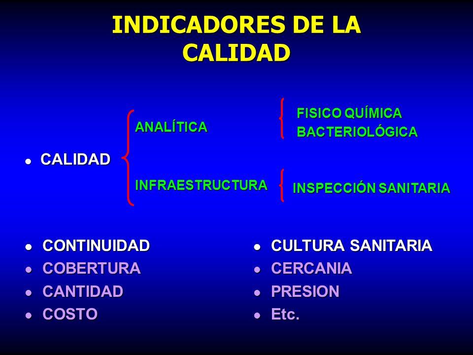 ÁREAS DE INTERVENCIÓN CALIDAD INSPECCIÓN SANITARIA FUENTE PLANTA DE TRATAMIENTO SISTEMA DE DISTRIBUCIÓN INTRADOMICILIARIO INSTITUCIONAL