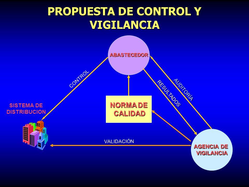 PROGRAMA TRADICIONAL DE CONTROL Y VIGILANCIA NORMA DE CALIDAD CALIDAD ABASTECEDOR AGENCIA DE VIGILANCIA SISTEMA DE DISTRIBUCIÓN SISTEMA DE DISTRIBUCIÓ