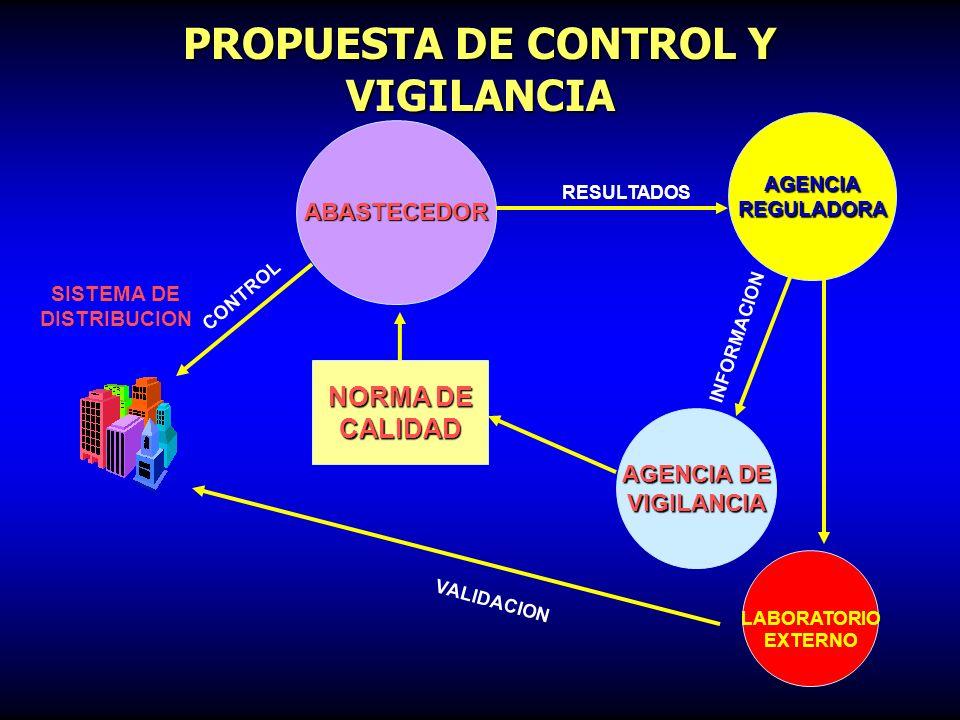 AGENCIA DE VIGILANCIA ABASTECEDOR PROPUESTA DE CONTROL Y VIGILANCIA AUDITORÍA RESULTADOS NORMA DE CALIDAD CALIDAD SISTEMA DE DISTRIBUCION CONTROL VALI
