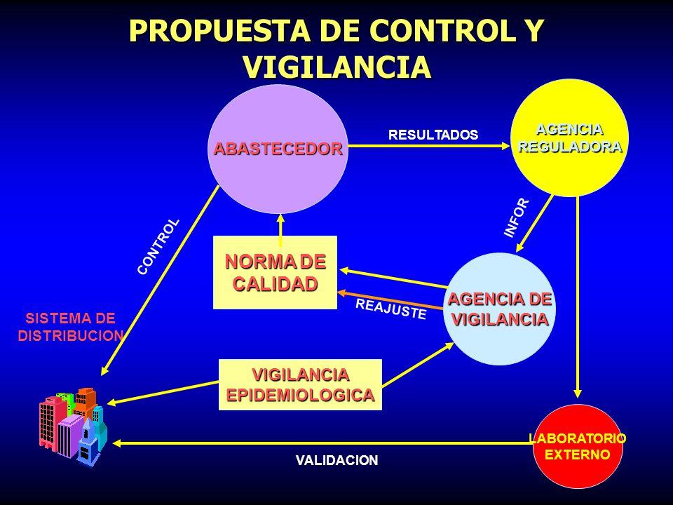 PROPUESTA DE CONTROL Y VIGILANCIA AGENCIA DE VIGILANCIA ABASTECEDOR SISTEMA DE DISTRIBUCION NORMA DE CALIDAD AGENCIAREGULADORA RESULTADOS INFORMACION