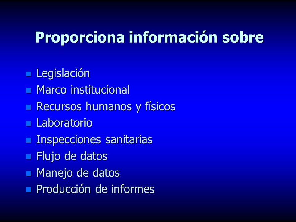 PROPUESTA DE CONTROL Y VIGILANCIA AGENCIA DE VIGILANCIA ABASTECEDOR SISTEMA DE DISTRIBUCION NORMA DE CALIDAD AGENCIAREGULADORA RESULTADOS INFOR LABORA