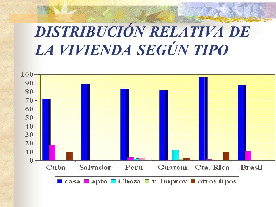 VIVIENDAS CON PISO DE TIERRA Porcentaje
