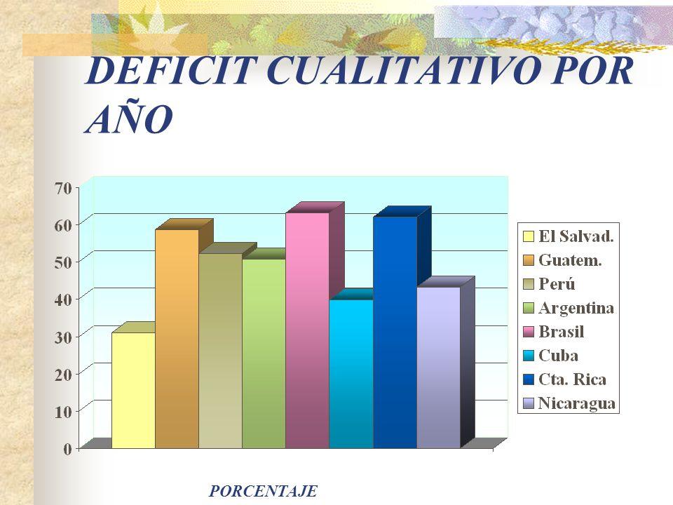 DEFICIT CUANTITATIVO POR AÑO Porcentaje