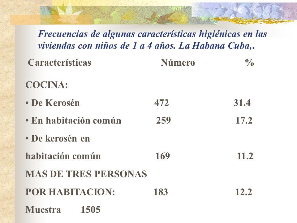 PATOLOGÍAS EN RESIDENTES DE VIVIENDAS DE PROYECTOS TÍPICOS La Habana.Cuba. 15.629*36.175*17.706* Verosim. Ji cuad(8) 1.0771.2091.096 Temperatura 0.889