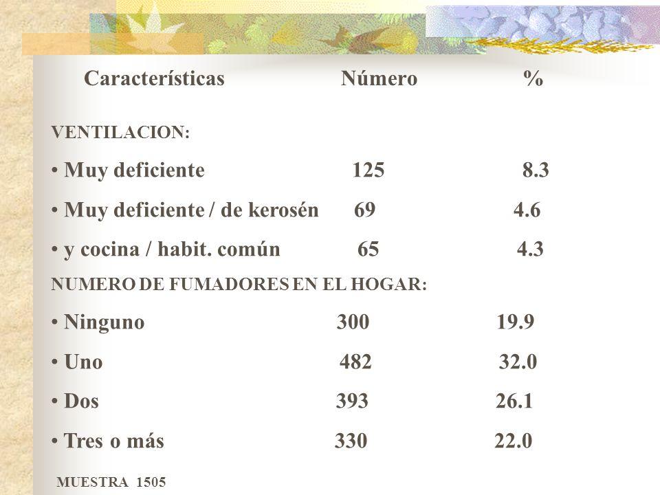 Frecuencias de algunas características higiénicas en las viviendas con niños de 1 a 4 años.