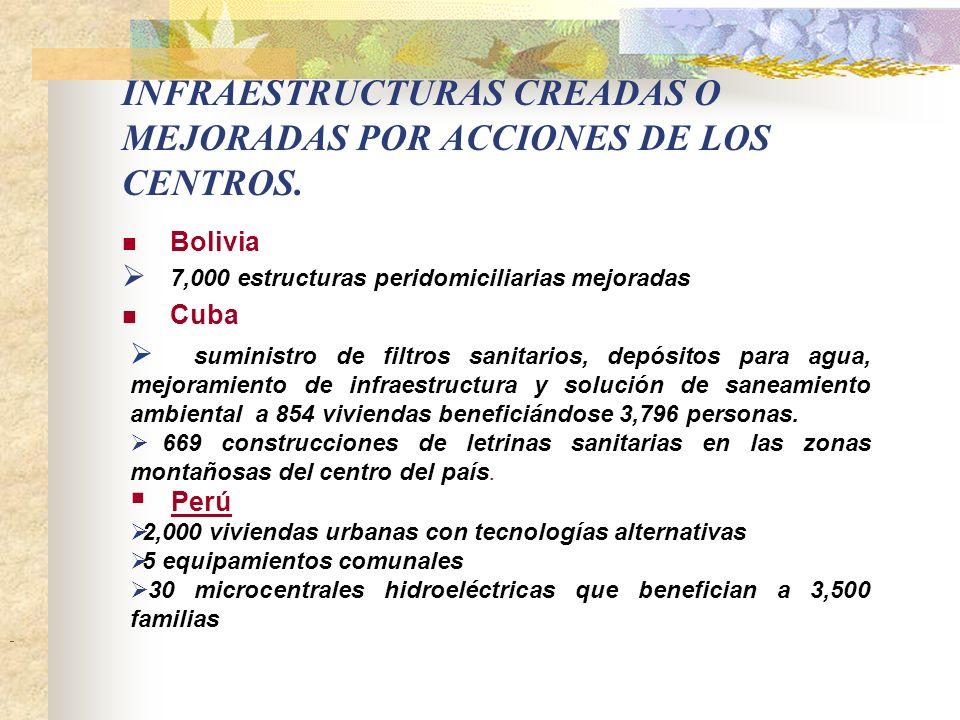 VIVIENDAS CREADAS O MEJORADAS POR ACCIONES DE LOS CENTROS. PaísAcciónRuralUrbana Total BoliviaMejorada Construida 5000 500 CubaMejorada Construida 290