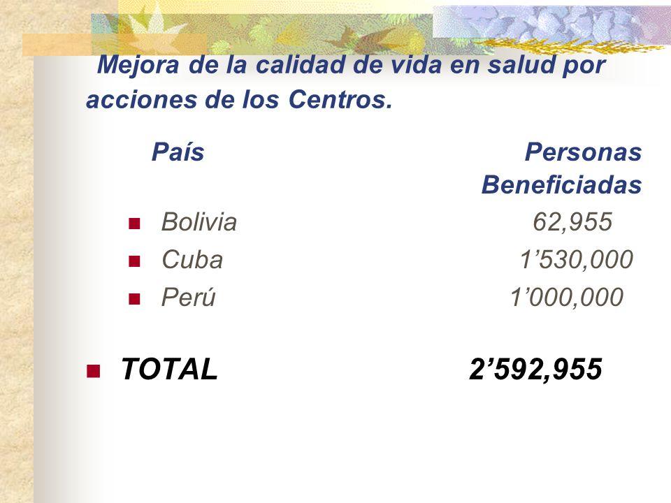 INFRAESTRUCTURAS CREADAS O MEJORADAS POR ACCIONES DE LOS CENTROS. Bolivia 7,000 estructuras peridomiciliarias mejoradas Cuba suministro de filtros san