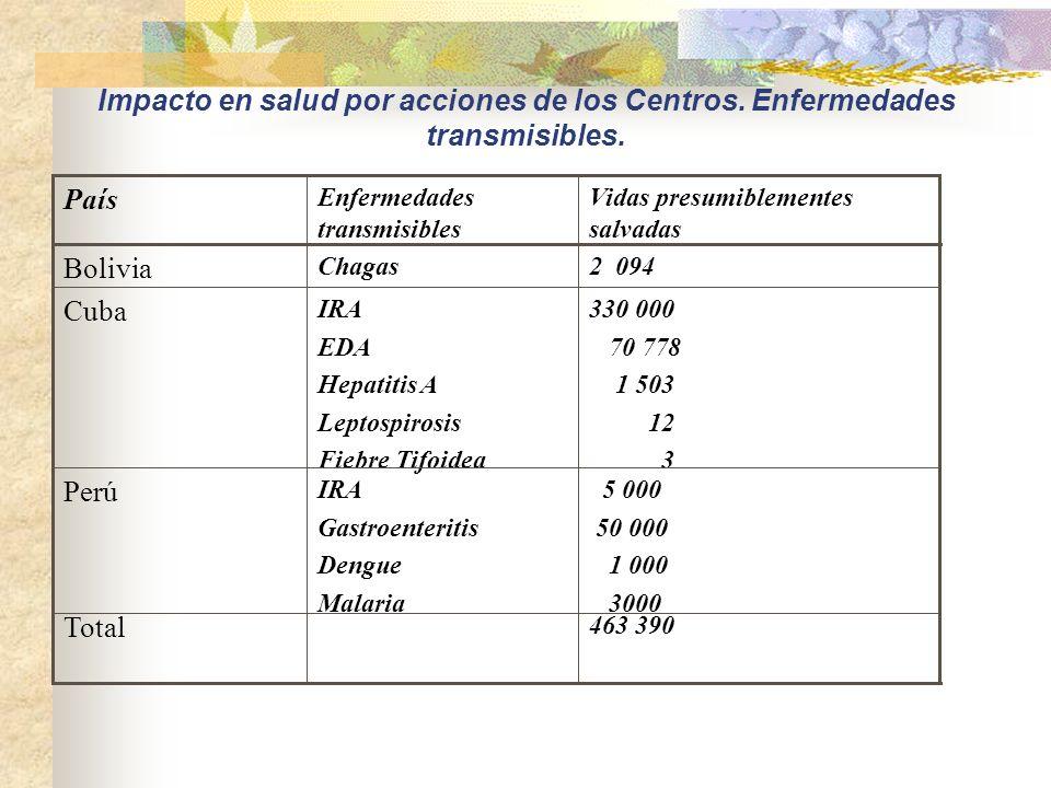 Mejora de la calidad de vida en salud por acciones de los Centros. País Personas Beneficiadas Bolivia 62,955 Cuba 1530,000 Perú 1000,000 TOTAL 2592,95