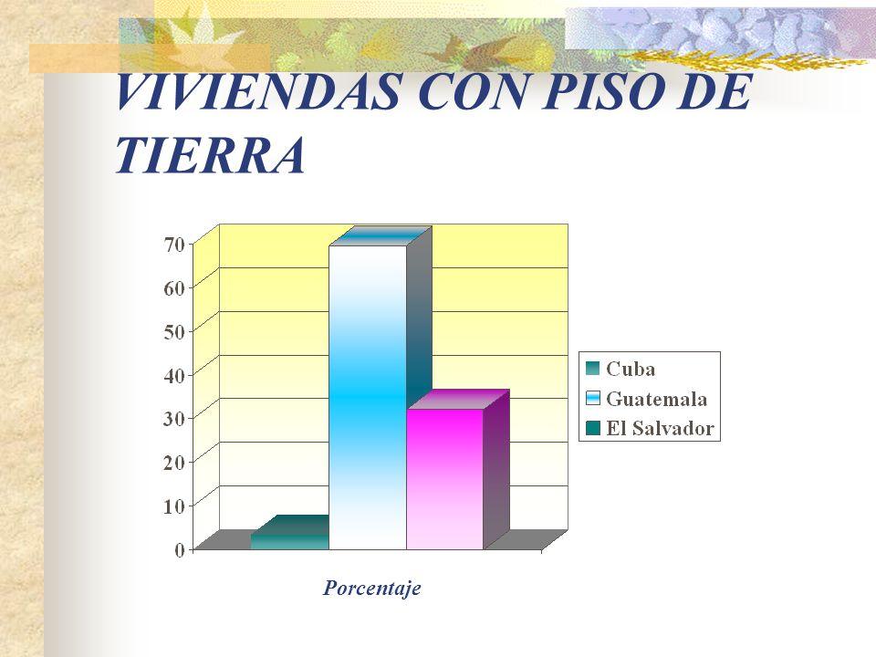 VIVIENDAS CON CONDICIONES PRECARIAS PORCENTAJES