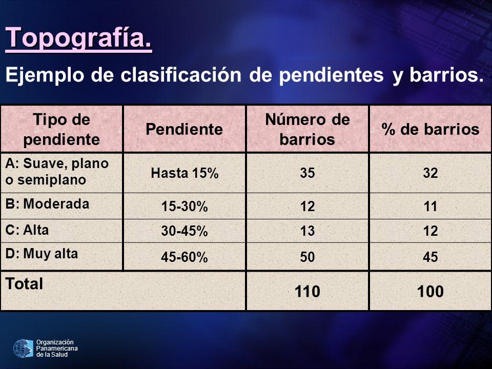 Organización Panamericana de la Salud Topografía. Tipo de pendiente Pendiente Número de barrios % de barrios A: Suave, plano o semiplano Hasta 15%3532