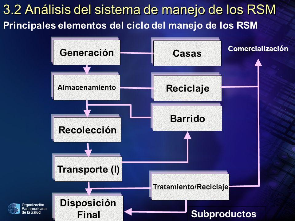 Organización Panamericana de la Salud 3.2 Análisis del sistema de manejo de los RSM Principales elementos del ciclo del manejo de los RSM Generación A