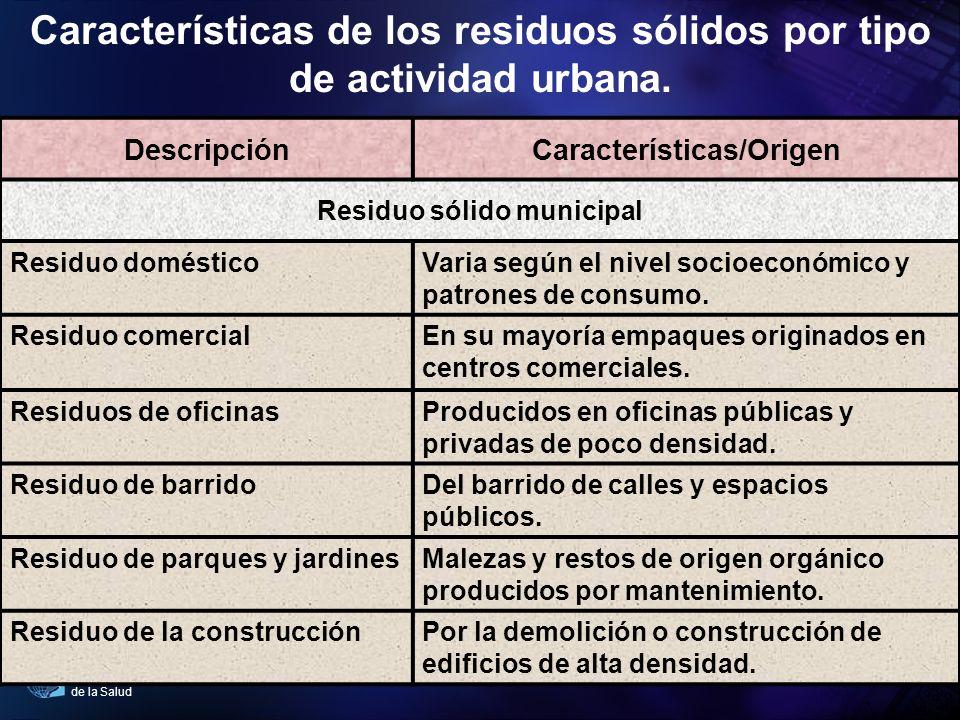 Organización Panamericana de la Salud DescripciónCaracterísticas/Origen Residuo sólido municipal Residuo domésticoVaria según el nivel socioeconómico