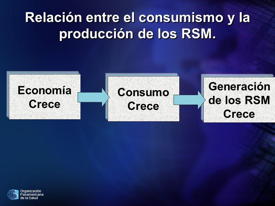 Organización Panamericana de la Salud Relación entre el consumismo y la producción de los RSM. Economía Crece Consumo Crece Generación de los RSM Crec