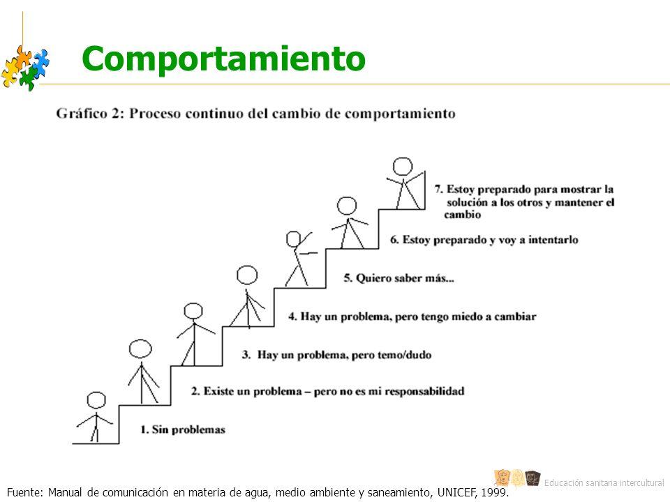 Educación sanitaria intercultural Comportamiento Fuente: Manual de comunicación en materia de agua, medio ambiente y saneamiento, UNICEF, 1999.
