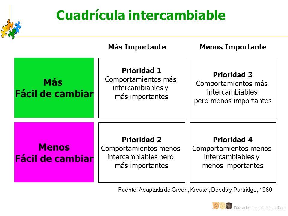 Educación sanitaria intercultural Cuadrícula intercambiable Más Fácil de cambiar Menos Fácil de cambiar Prioridad 1 Comportamientos más intercambiable