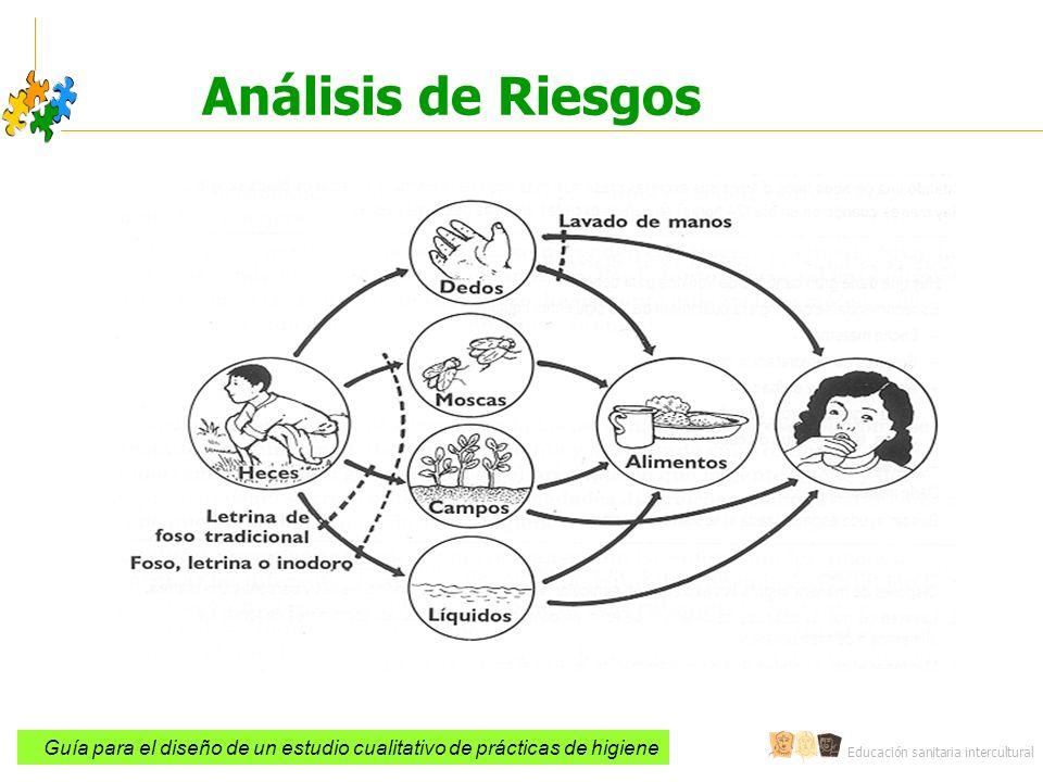Educación sanitaria intercultural Análisis de Riesgos Guía para el diseño de un estudio cualitativo de prácticas de higiene