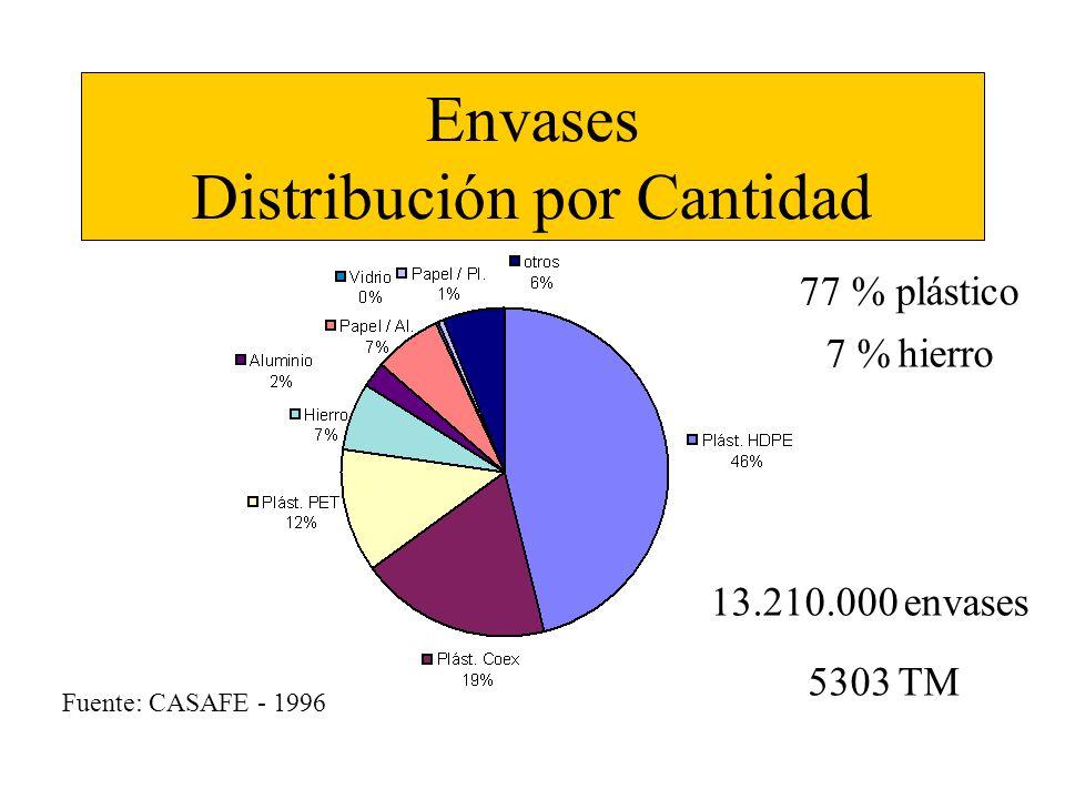 Envases Distribución por Peso 13.210.000 envases 5303 TM Fuente: CASAFE - 1996 63 % plástico 33 % h ierro