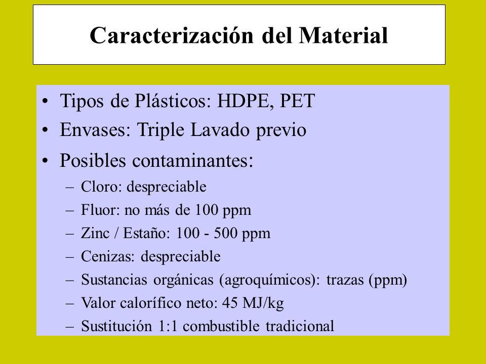 Envases Plásticos en Hornos de Cemento Producción de cemento Etapa final de sinterización a 1450 °C Temperaturas de llama: 1800-2000 °C Destrucción se