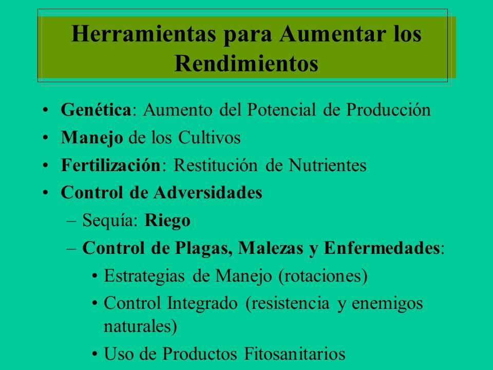 Herramientas para Aumentar los Rendimientos Genética: Aumento del Potencial de Producción Manejo de los Cultivos Fertilización: Restitución de Nutrientes Control de Adversidades –Sequía: Riego –Control de Plagas, Malezas y Enfermedades: Estrategias de Manejo (rotaciones) Control Integrado (resistencia y enemigos naturales) Uso de Productos Fitosanitarios