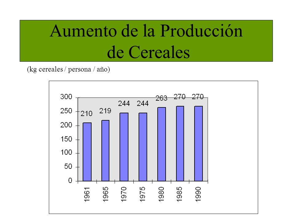Aumento de la Producción de Cereales (kg cereales / persona / año)