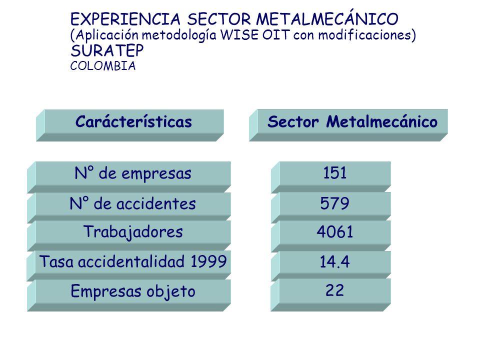 Carácterísticas N° de empresas N° de accidentes Trabajadores Tasa accidentalidad 1999 Empresas objeto Sector Metalmecánico 151 579 4061 14.4 22 EXPERI