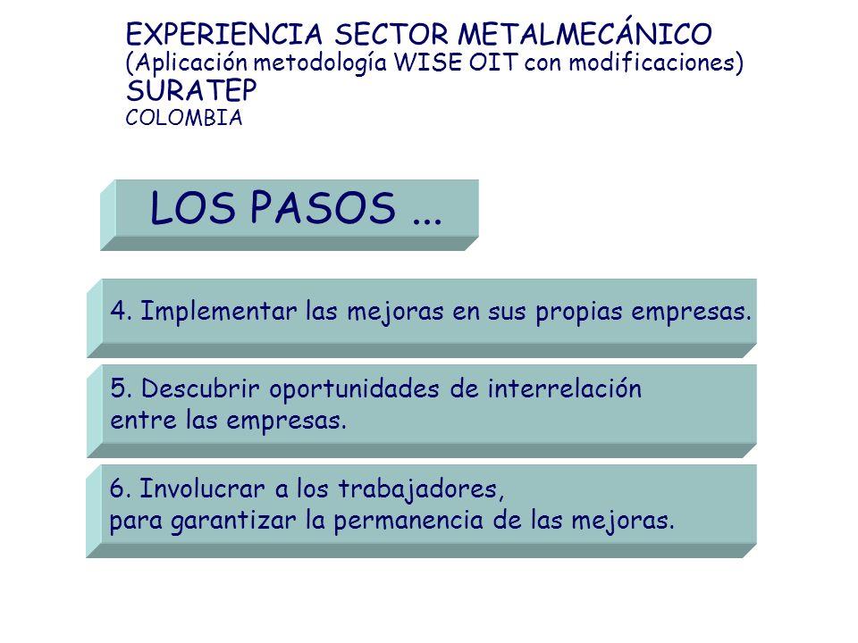 EXPERIENCIA SECTOR METALMECÁNICO (Aplicación metodología WISE OIT con modificaciones) SURATEP COLOMBIA 5. Descubrir oportunidades de interrelación ent