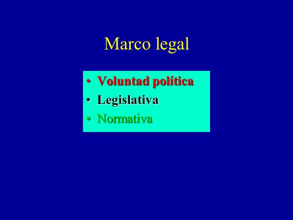 Marco legal Voluntad políticaVoluntad política LegislativaLegislativa NormativaNormativa