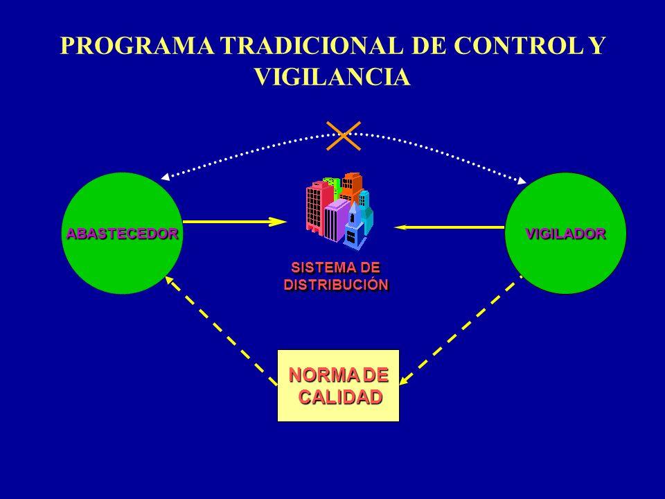 PROGRAMA TRADICIONAL DE CONTROL Y VIGILANCIA NORMA DE CALIDAD CALIDAD ABASTECEDORVIGILADOR SISTEMA DE DISTRIBUCIÓN SISTEMA DE DISTRIBUCIÓN