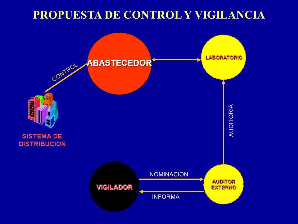 LABORATORIO VIGILADOR ABASTECEDOR PROPUESTA DE CONTROL Y VIGILANCIA SISTEMA DE DISTRIBUCION AUDITOREXTERNO NOMINACION CONTROL AUDITORIA INFORMA