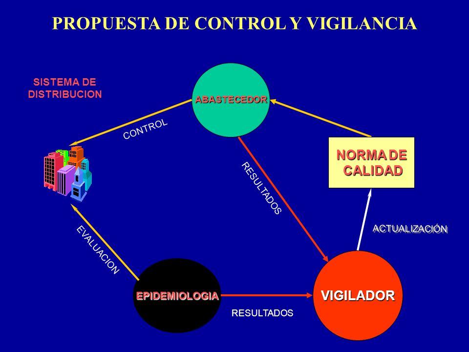 VIGILADOR ABASTECEDOR PROPUESTA DE CONTROL Y VIGILANCIA ACTUALIZACIÓN EPIDEMIOLOGIA NORMA DE CALIDAD CALIDAD SISTEMA DE DISTRIBUCION CONTROL EVALUACIO
