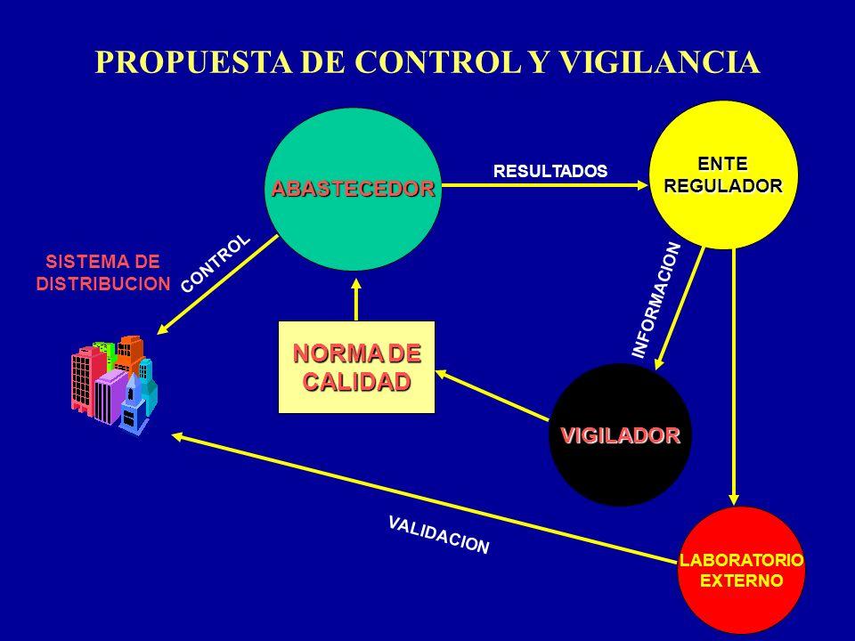 PROPUESTA DE CONTROL Y VIGILANCIA SISTEMA DE DISTRIBUCION VIGILADOR ABASTECEDOR NORMA DE CALIDAD ENTEREGULADOR RESULTADOS INFORMACION LABORATORIO EXTE