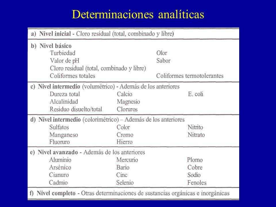 Determinaciones analíticas