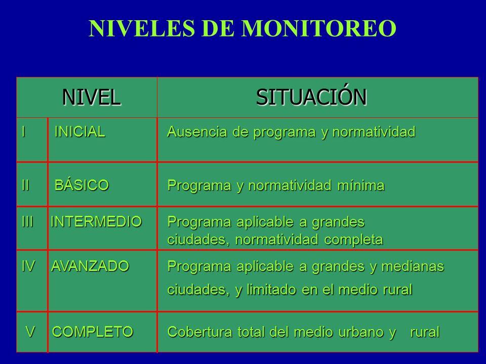 NIVELES DE MONITOREO NIVELSITUACIÓN I INICIALAusencia de programa y normatividad II BÁSICOPrograma y normatividad mínima III INTERMEDIO Programa aplic