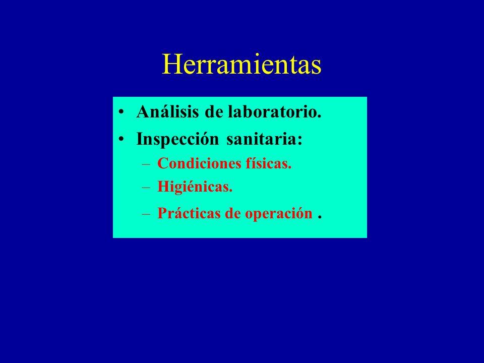 Herramientas Análisis de laboratorio. Inspección sanitaria: –Condiciones físicas. –Higiénicas. –Prácticas de operación.